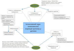 Интенсивный курс комплексной коррекции аутизма